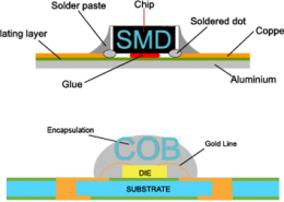 smd-and-cob1